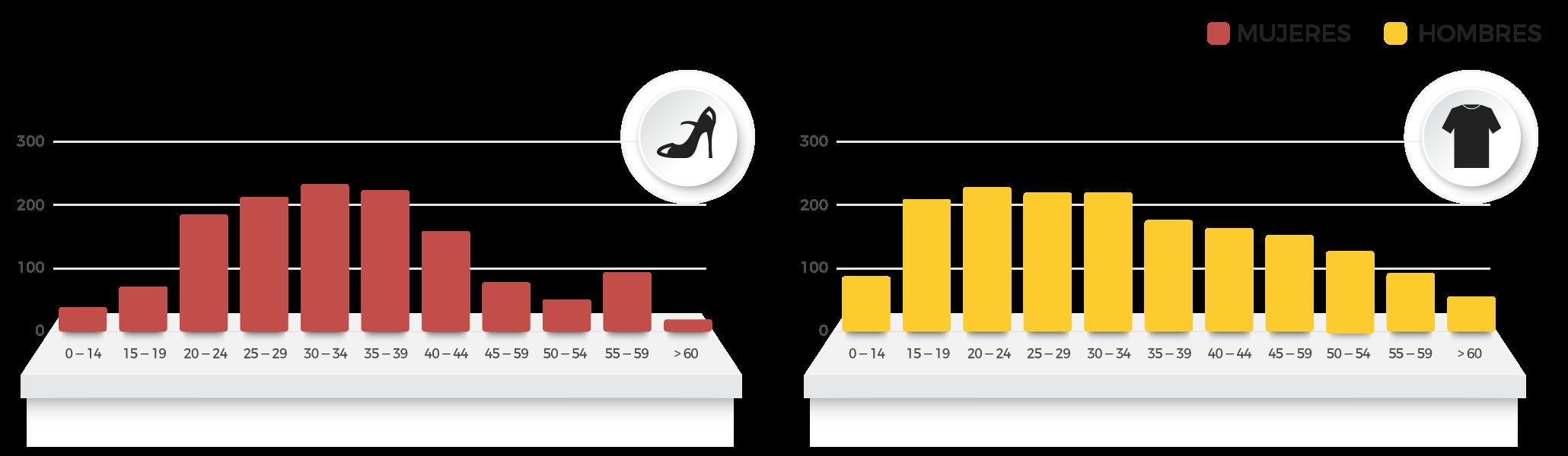 Grafico comparativo productos cliente