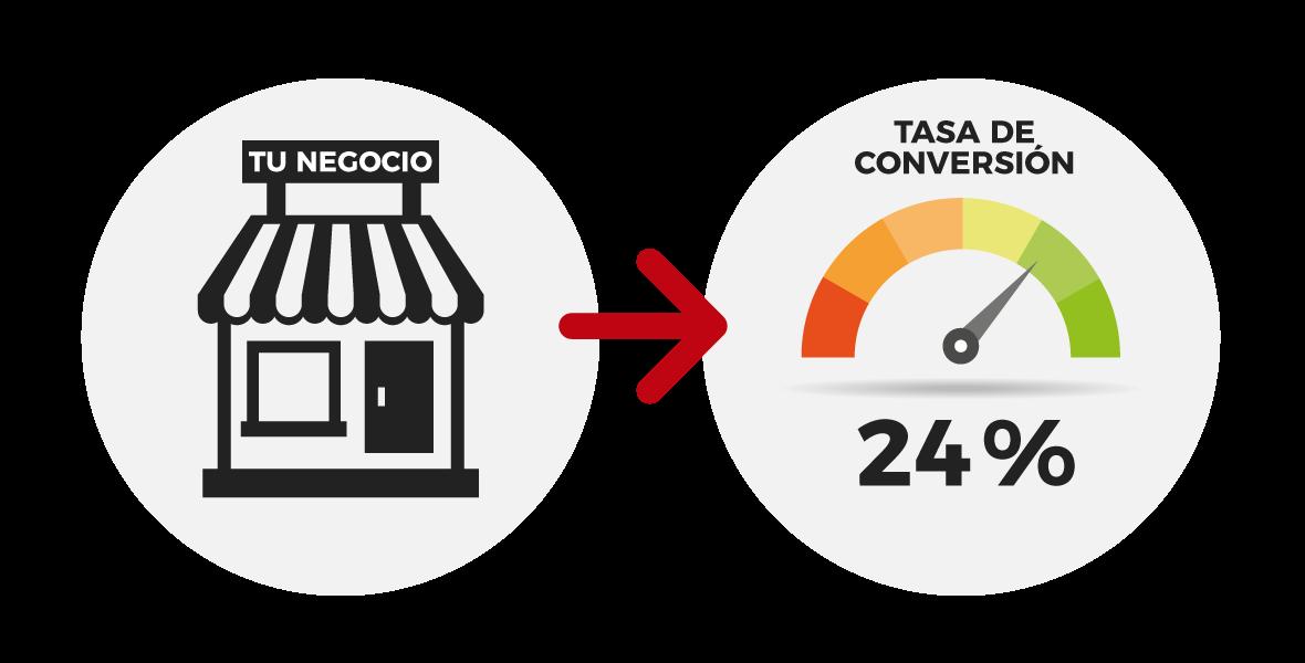 grafico-estrategia-comercial-tasa-conversion-1