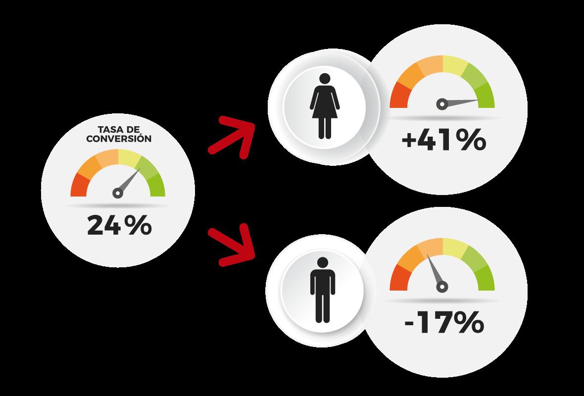 grafico-estrategia-comercial-tasa-conversion