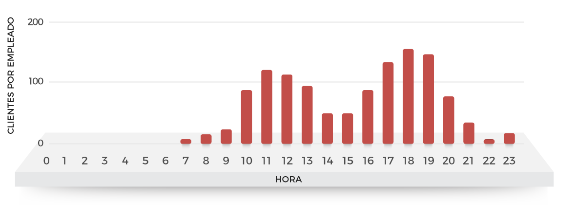 Número de clientes atendidos por empleado (en cada hora)