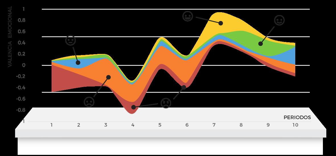 Analiza la evolución de la valencia emocional del conjunto tus clientes