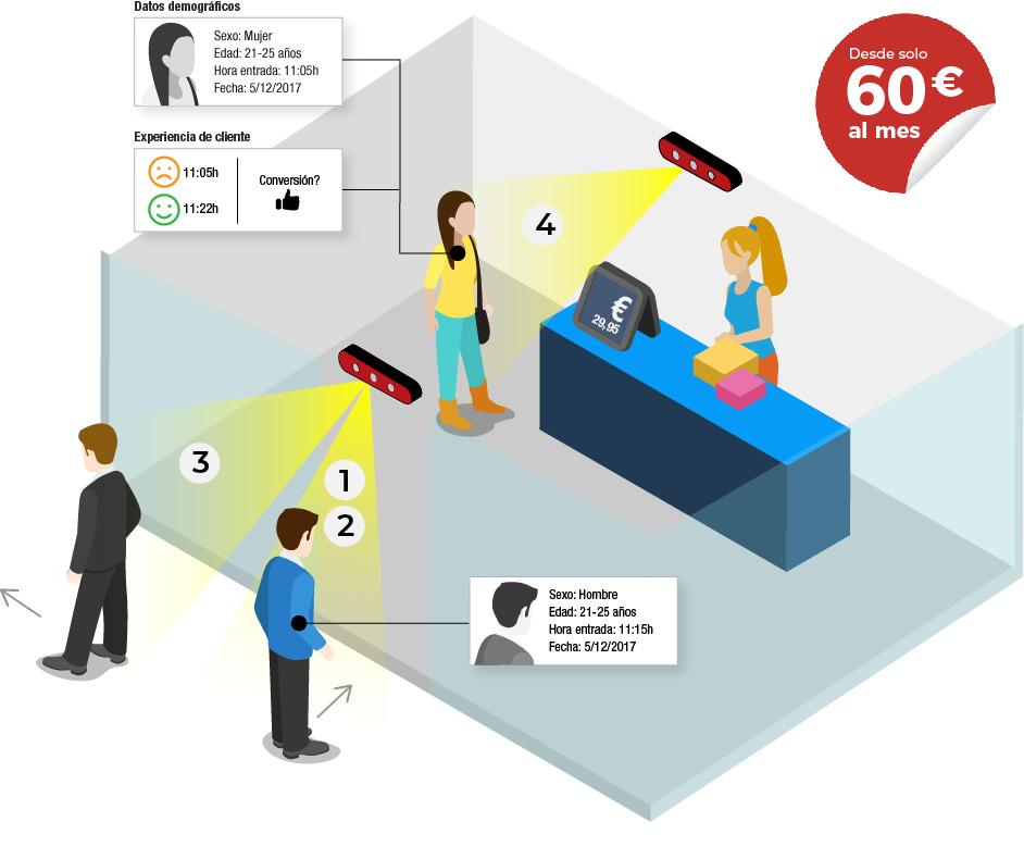 Retail Distribución Sensores tienda