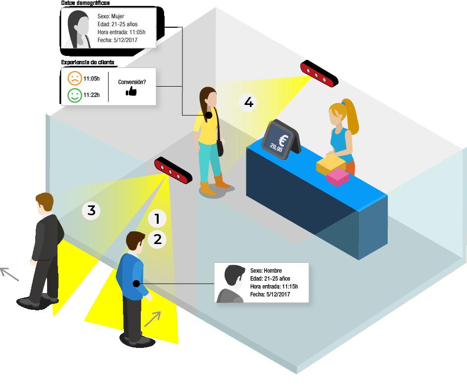 Retail-sensor