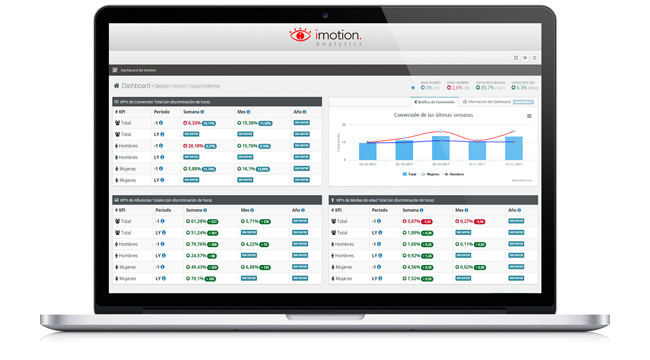 dashboard business intelligence