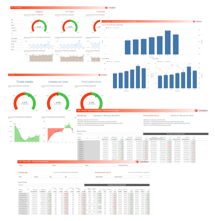 Graficos Dashboard Business Intelligence